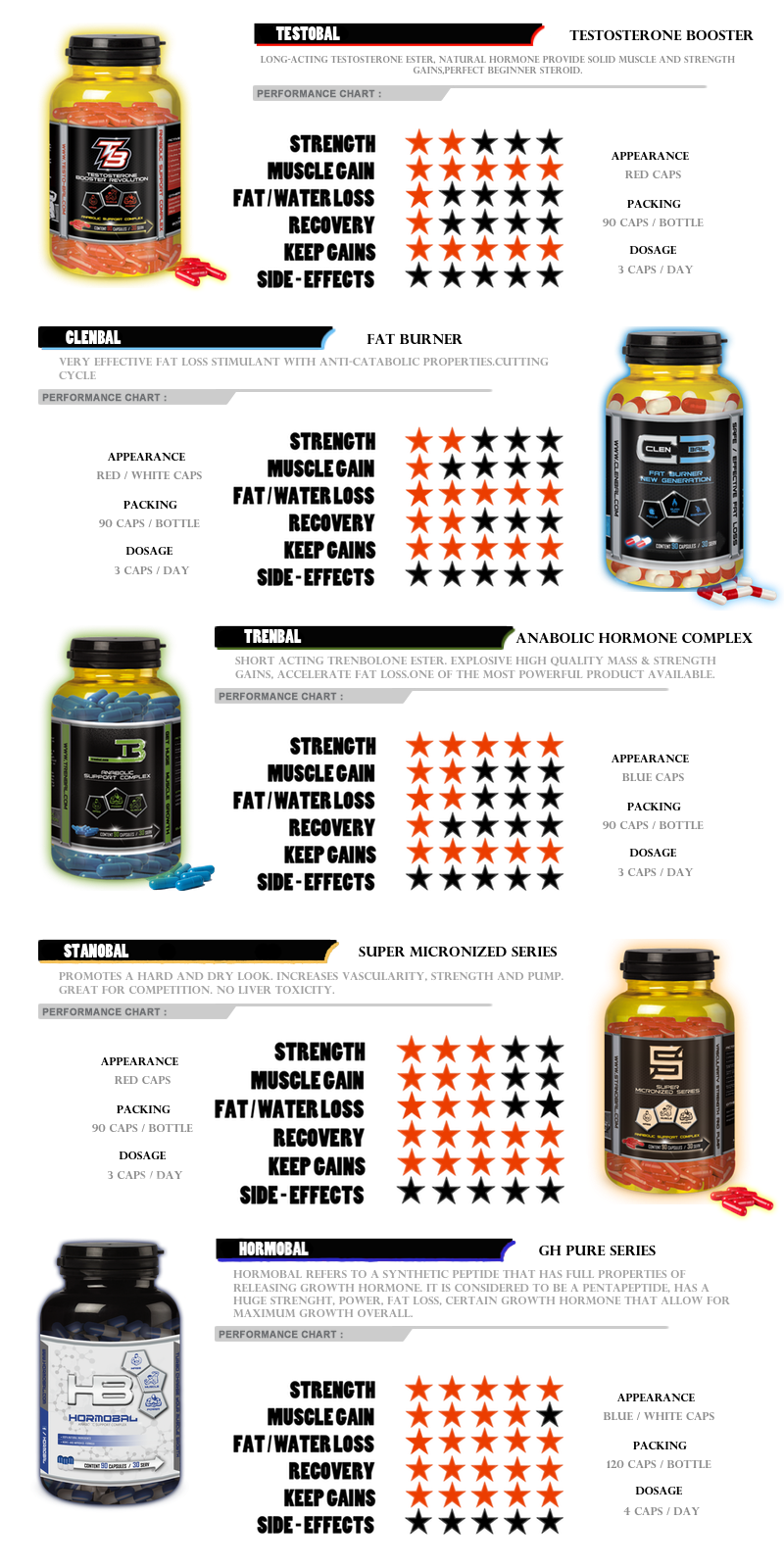 all nutribal products performance and dosage